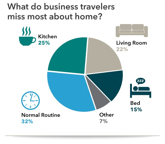 business travel survey